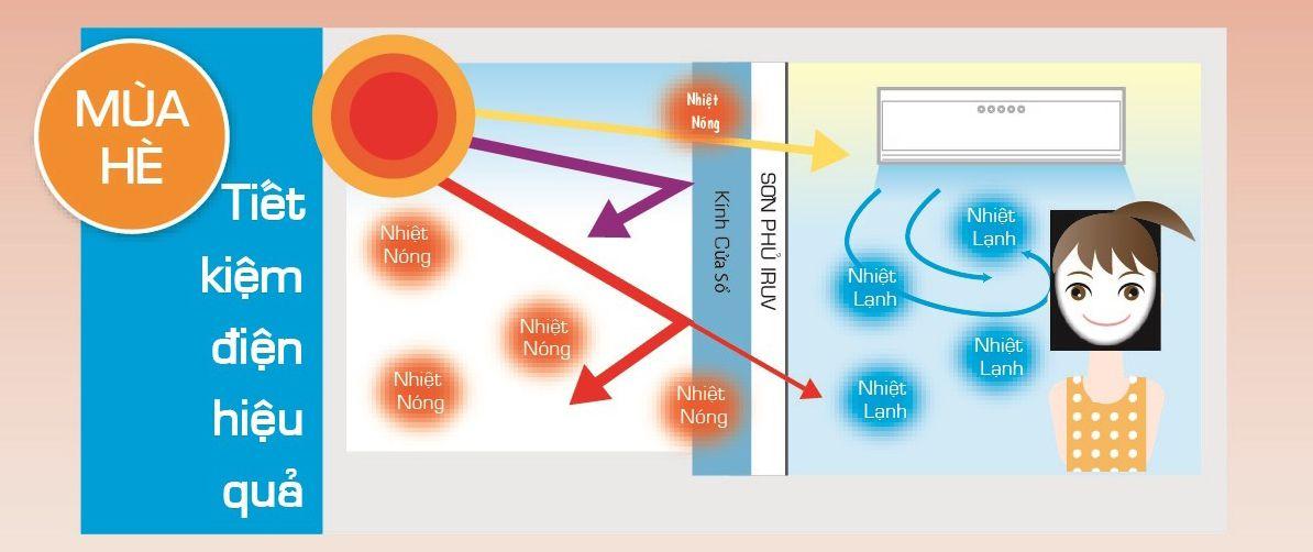 Giải pháp tiết kiệm điện năng cho nhà kính, văn phòng, ô tô mát mùa hè - ấm mùa đông